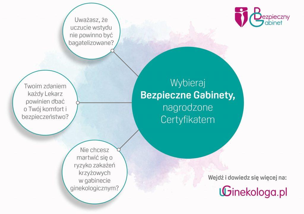 Komfort Pacjentki - Pierwsza wizyta u Ginekologa - uGinekologa.pl